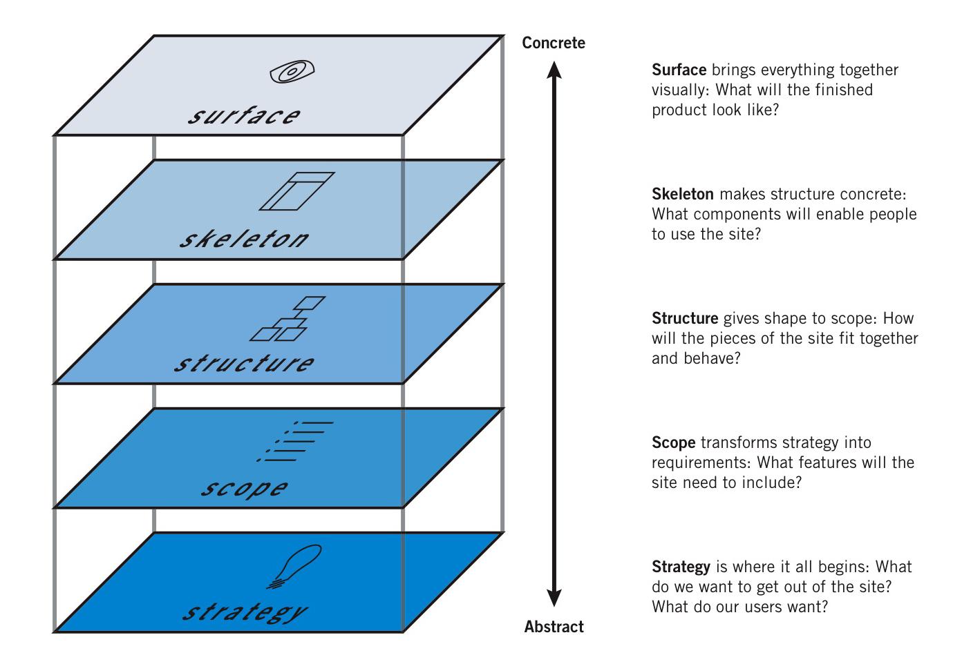 Les niveaux de l'architecture UX