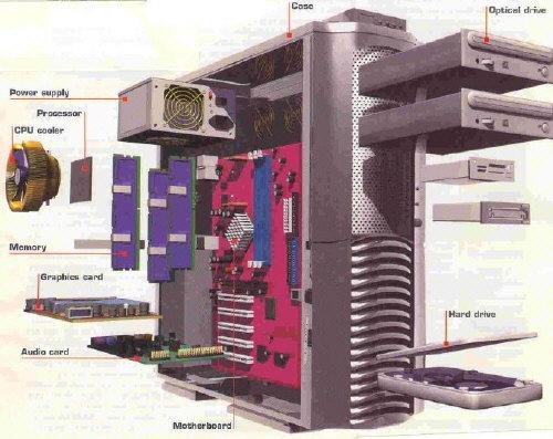 La modularité dans un ordinateur