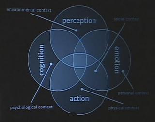 Les quatres composants de l'expérience utilisateur