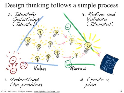 Etapes de Design Thinking