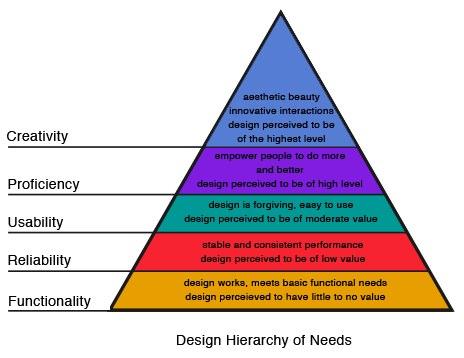 Pyramide du design adapté de la pyramide de Maslow